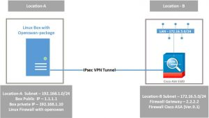 LEARN - EASY STEPS TO BUILD AND CONFIGURE VPN TUNNEL BETWEEN