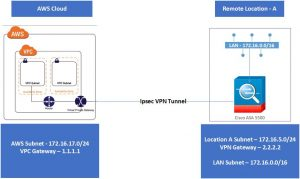 SITE TO SITE VPN CONFIGURATION BETWEEN AWS VPC AND CISCO ASA (9 1