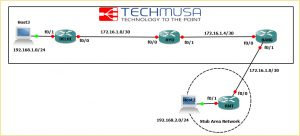 STATIC ROUTING LAB CONFIGURATION - STATIC ROUTING , DEFAULT