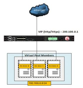 F5 Big-IP LTM Setup of Virtual Server , Pool and SNATs