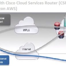 SITE TO SITE VPN CONFIGURATION BETWEEN AWS VPC AND CISCO ASA
