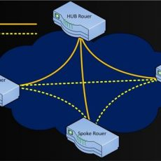 Network Redundancy configuration on Cisco Router with HSRP and IP
